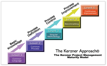 Cmmi data management maturity model pdf