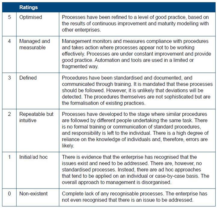 Fraud_Maturity_Ratings