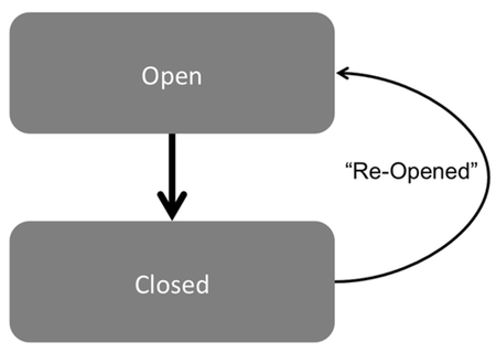 Figure 1: A closed ticket that is re-opened and then re-closed is an example of ping-pong behavior.
