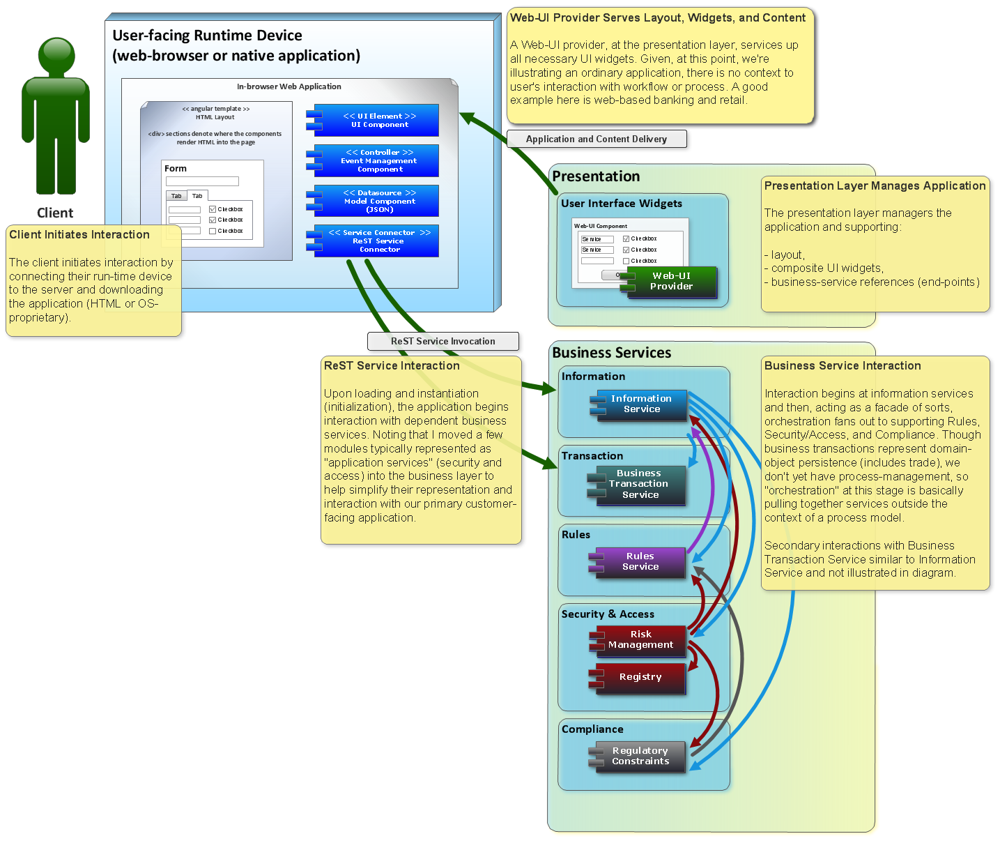 Ordinary Application Architecture