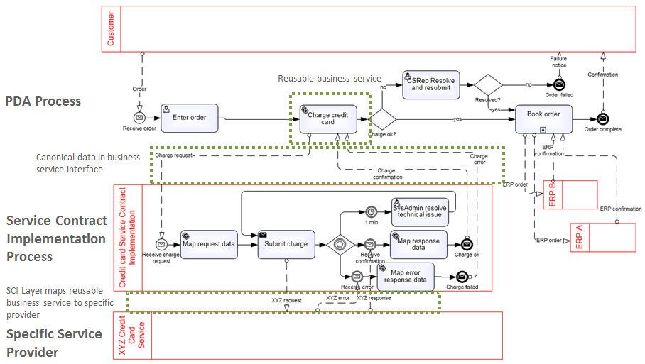 Process driven applications a new approach to executable bpmn the details of charge credit card are no longer modeled in a child level diagram of ccuart Image collections