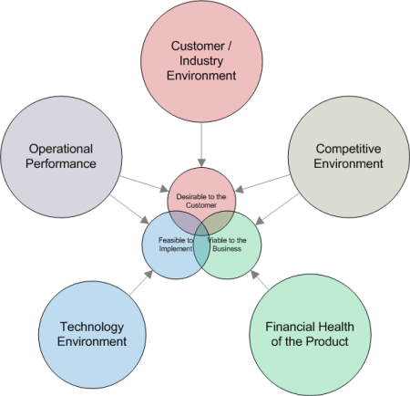 five lenses on the keys to product strategy - customers, competitors, finances, technology, operations