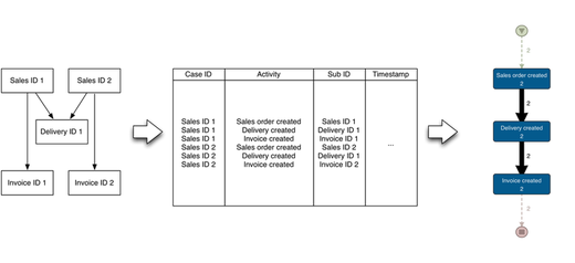 Flattening the process data from the sales order perspective with a combined delivery for two sales orders (click to enlarge)