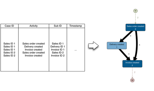 Wrong: Flattening the process data from the sales order perspective with associating the delivery to just one of the two sales orders (click to enlarge)