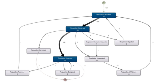Start process mining! (click to enlarge)
