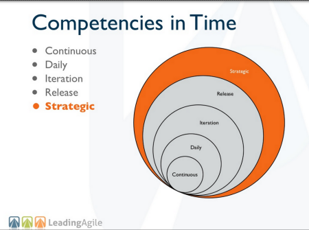strategic agile context