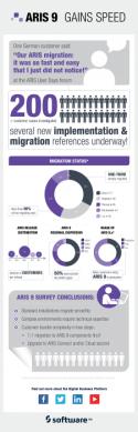 ARIS 9 infographic