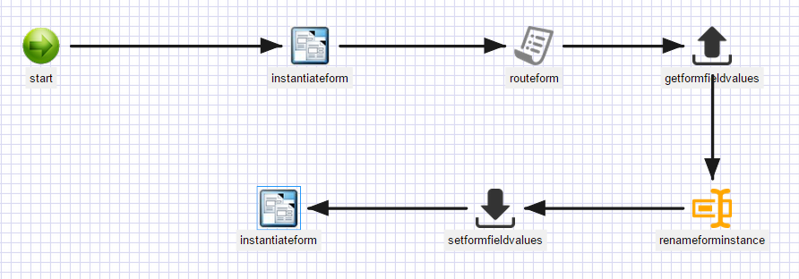 Moving Form Data between Forms within a Process
