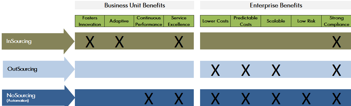 NoSourcing-Benefits-cropped