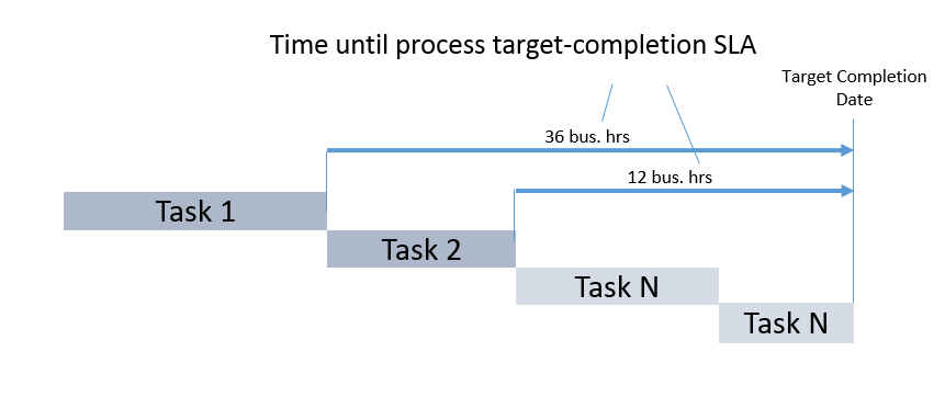 Service Level Agreement defining how many hours before the planned process completion date a task should be completed