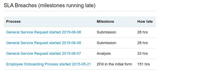 SLA report shows tasks running late