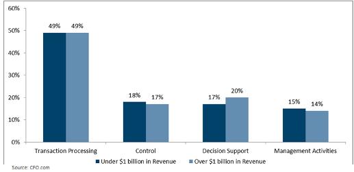 CFO-Costs-edited