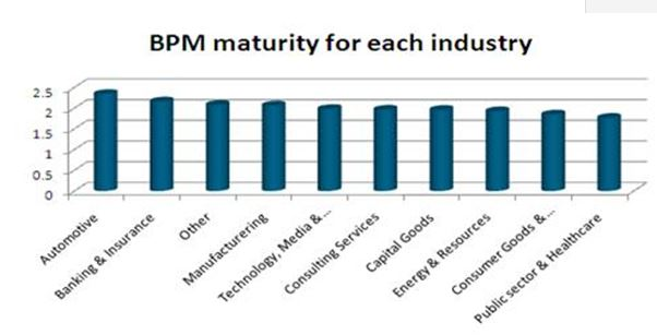Madurez sectores BPM