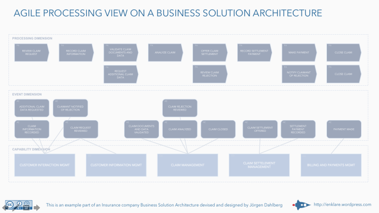 Agile processing view on a business solution architecture