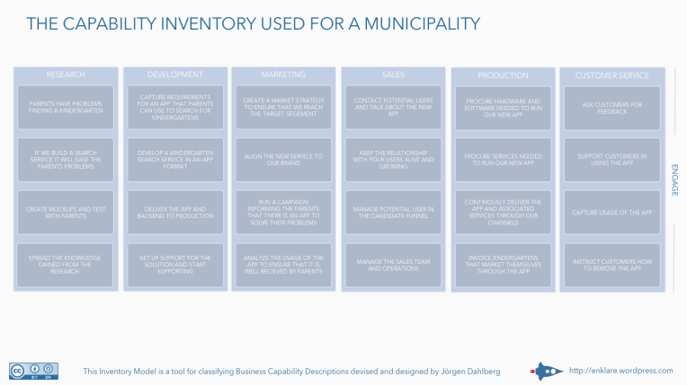 Elaborating on the capability inventory for municipalities