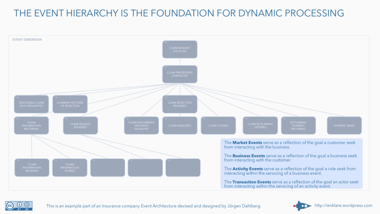 The event hierarchy is the foundation for dynamic processing