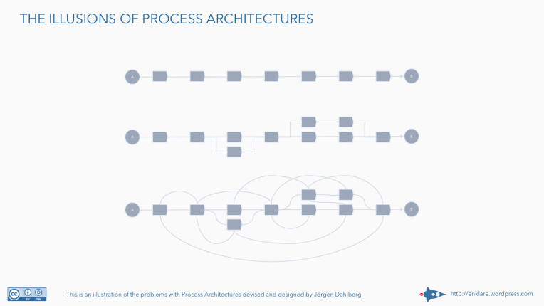 The illusions of process architectures