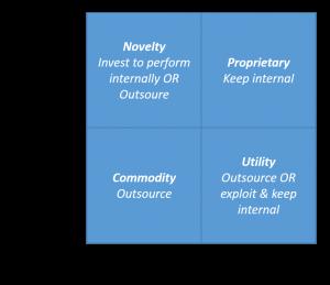 Outsourcing matrix