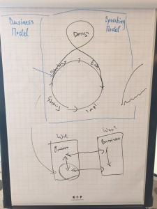 BPM Life Cycle with integrated Innovation Helix and FAR+ connection