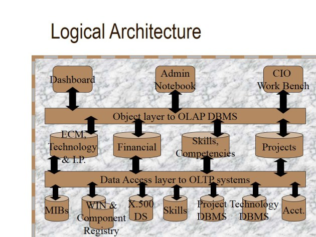 cio workbench Logical Architecture