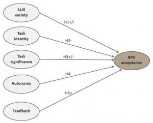 Business Process Standardization Research Model