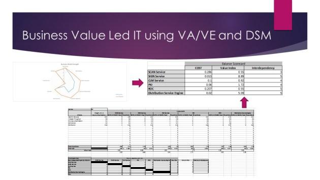 Business Value Led IT using VA