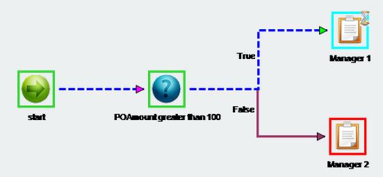 propagate Workflow Definition changes