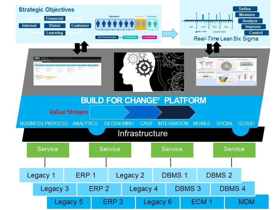 Build For Change Platform