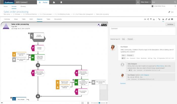 Collaboration in ARIS example 2
