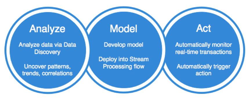 analyze-model-act