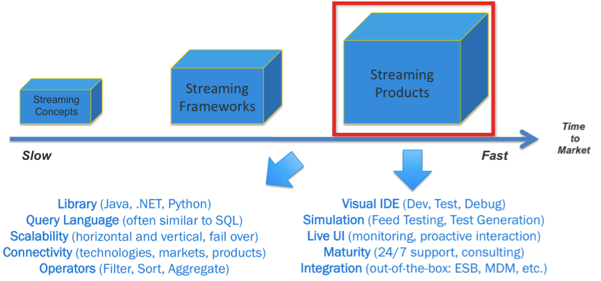 stream-processing-frameworks-and-products-865x404-2652e77fbc9c2dc1c2af943bdb5440d46ebe6120