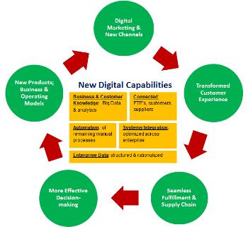 Digital-Capabilities-edit
