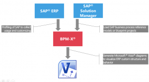 Mash up ERP utilization and customizing with SAP Solution Manager blueprint process content