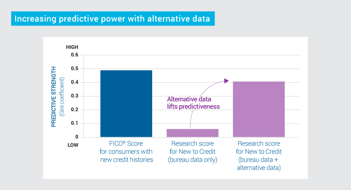 6 Increasing predictive alternative data