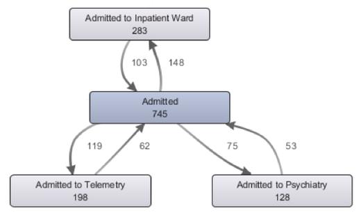 Figure 2: ED #1 Process loops