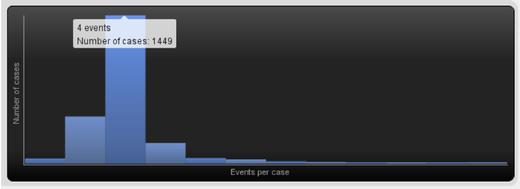 Figure 3: ED #1 Events per case
