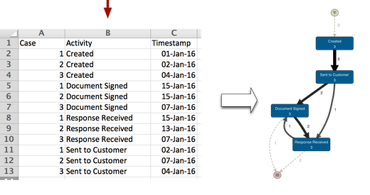 Same Timestamps: Sorting based on activity name (click to enlarge)