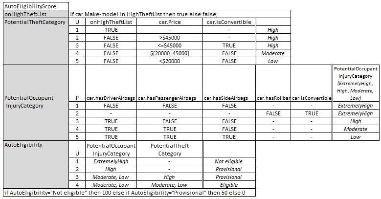 UServ AutoEligibilityScore context