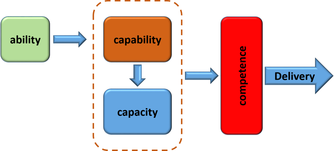 resources capabilities and core competencies examples