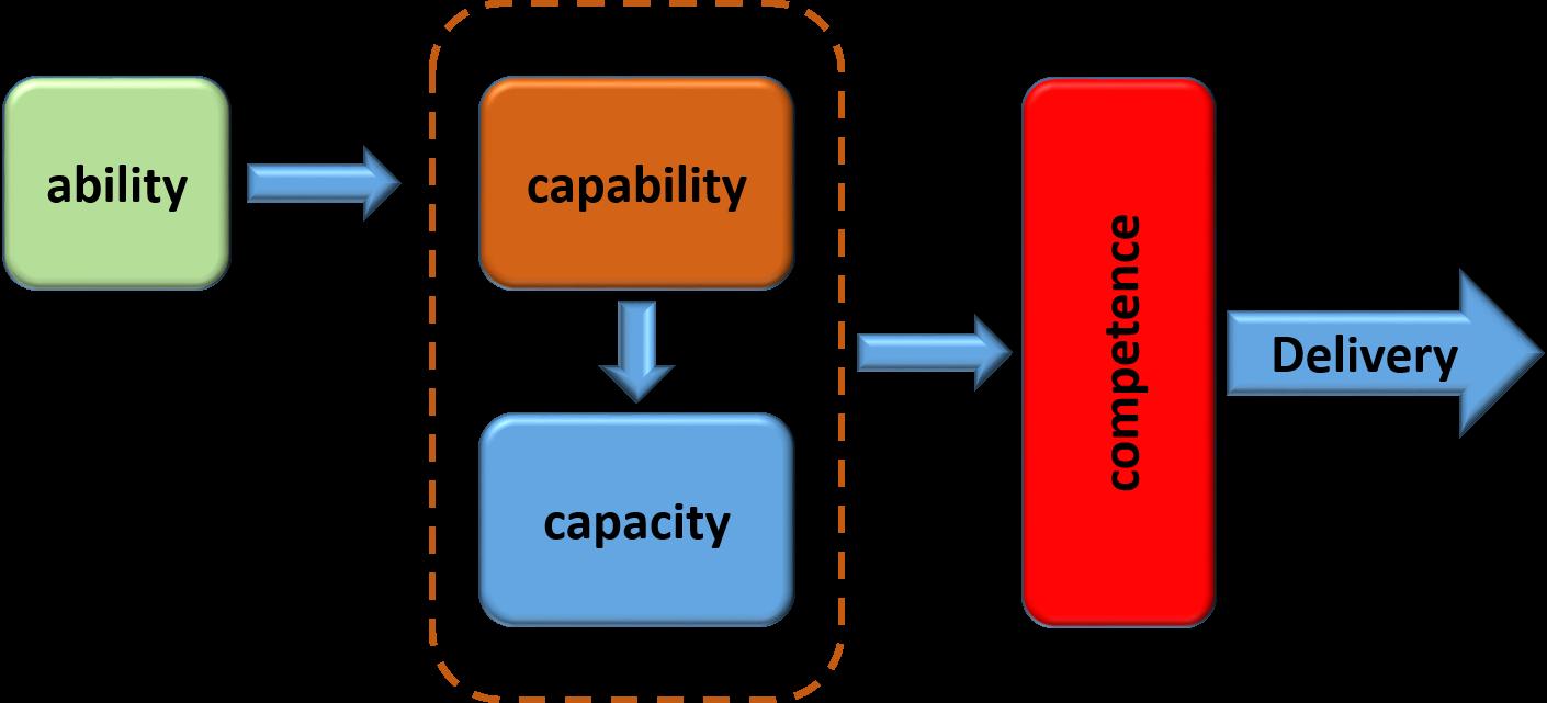 ability capability capacity and competence bpi the abilty capability capacity competence