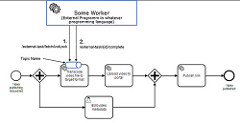 Camunda BPM 7 5: CMMN, BPMN element templates, and more