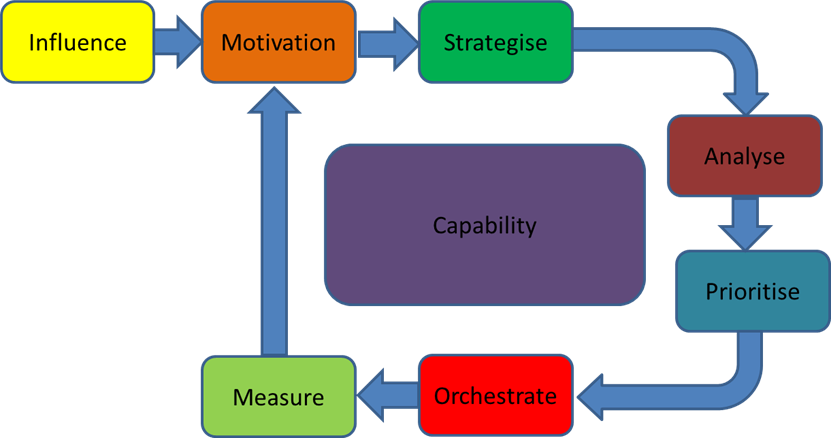 capability-maturity-cycle