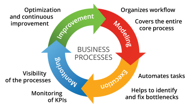 Business Process Management - BPM