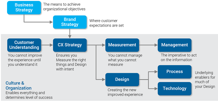 Customer Experience Maturity Path - Graphic 1