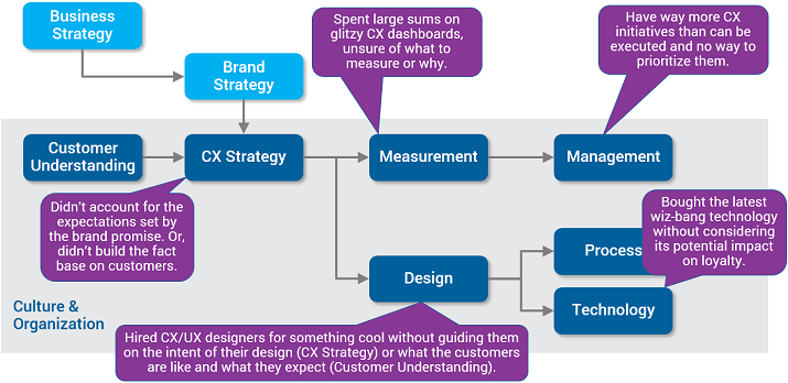 Customer Experience Maturity Path - Graphic 2
