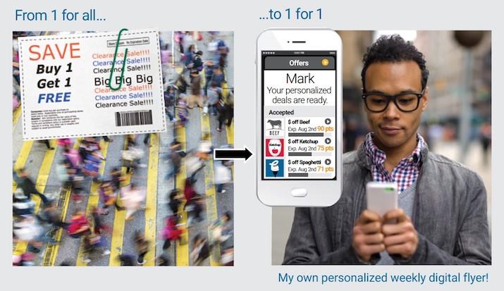 Customer data – grocery loyalty