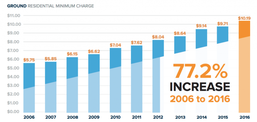 historical increases over the past decade.