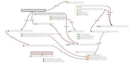 dependency map of user stories