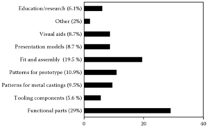 Additive Manufacturing Usage (2013). Source: Wohlers.