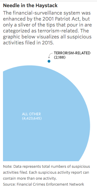 Chart showing small proportion of terrorism in investigated cases